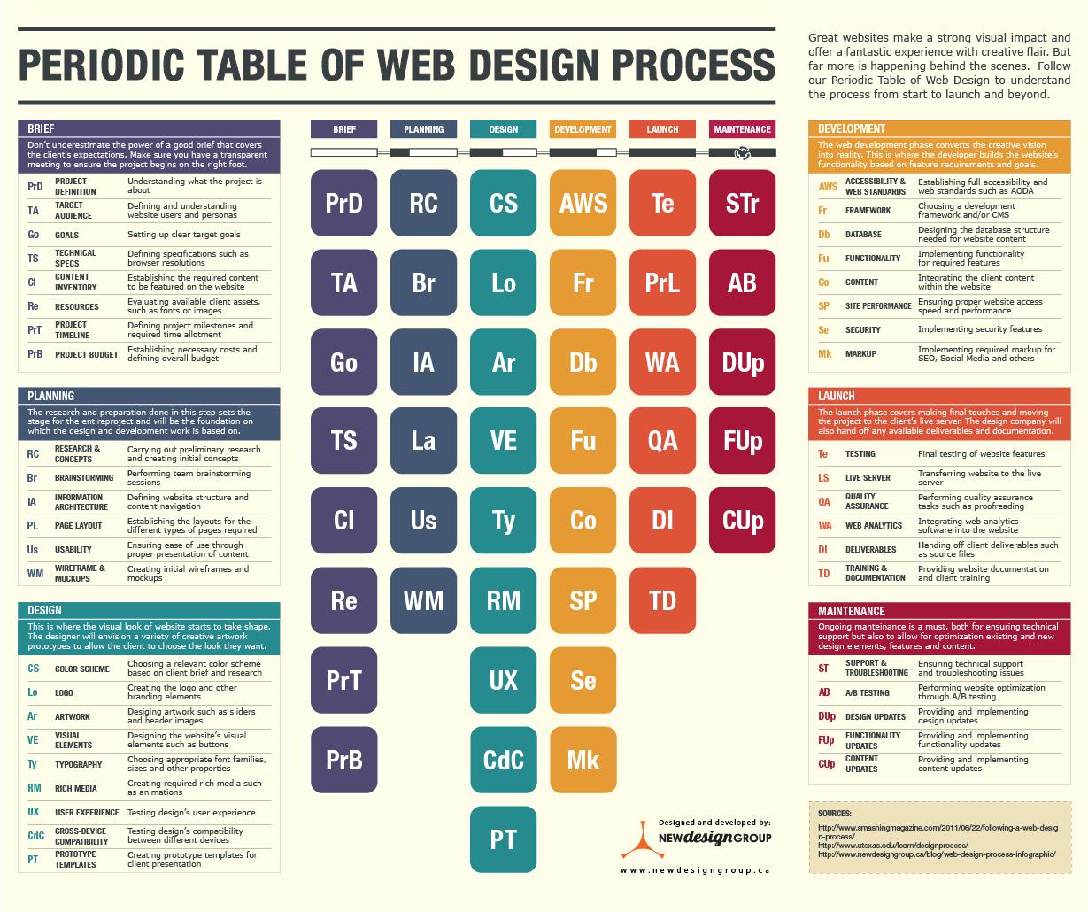 дизайн web таблицы